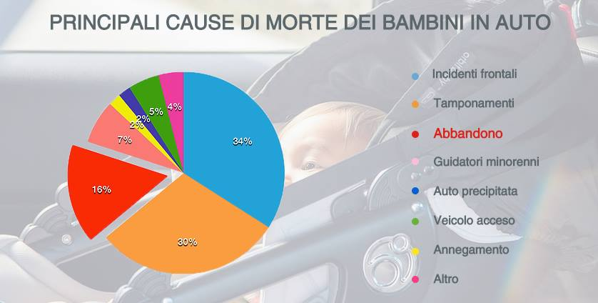 Cause di morte bambini in auto Don-Go dispositivo salvavita